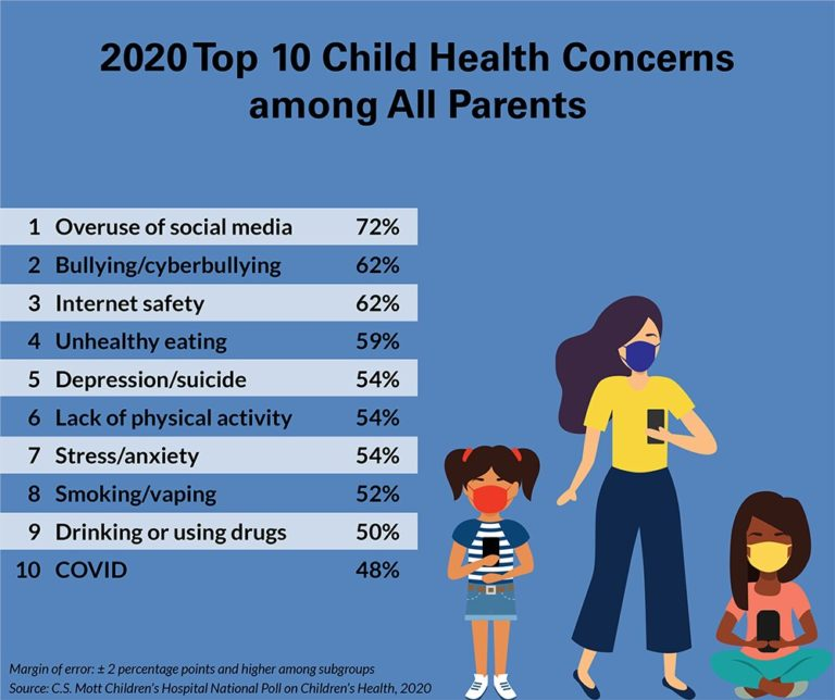 Display screen time, emotional well being amongst mother and father' high issues for kids throughout pandemic