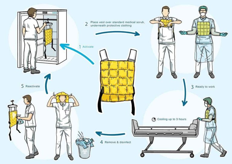 Cooling vests alleviate perceptual warmth pressure perceived by COVID-19 nurses