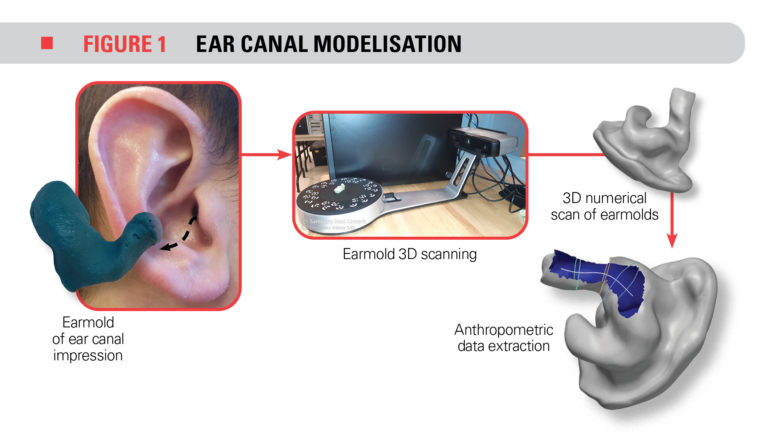 Preserving staff' listening to well being by enhancing earplug effectivity